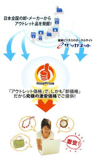【ナイプラ.com】は、雑貨ビジネスのポータルサイト【ザッカネット】が運営するアウトレット品専門店です。